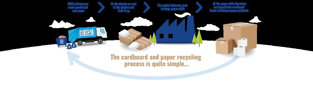 paper-cardboard-process
