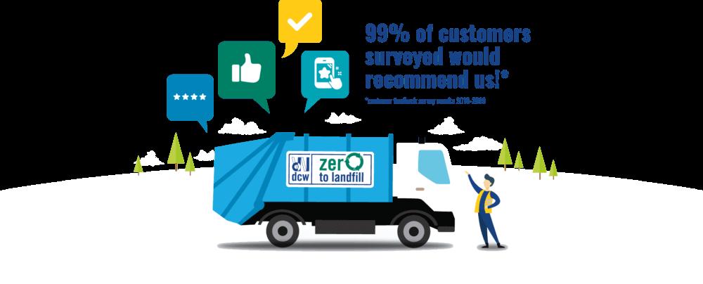 Customer survey statistic and DCW van