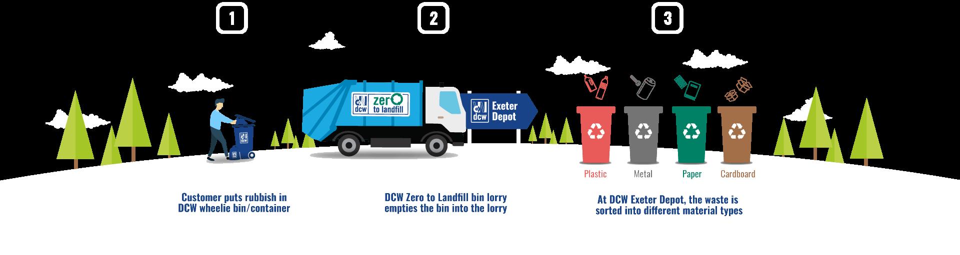zero to landfill process logo